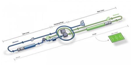 Imagen del Colisionador Lineal Internacional proyectado a ser construido - Imagen de Pablo Vazquez de Cern