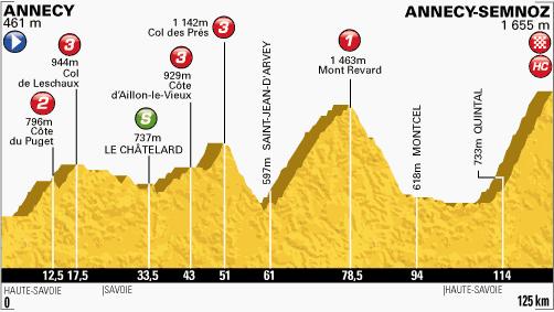 La 20ma etapa del Tour de Francia