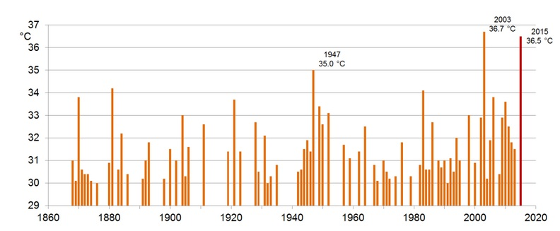 Temperaturas récord en Suiza
