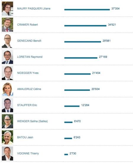 Resultados al Consejo de los Estados por el cantón de Ginebra - Resultados cortesía del Cantón de Ginebra